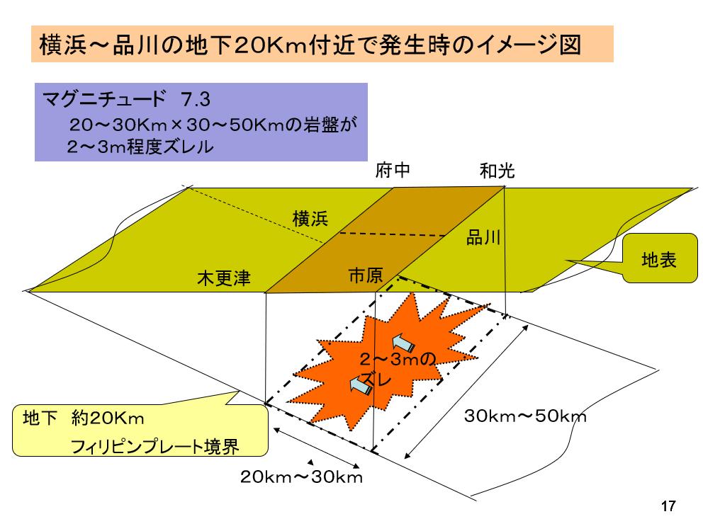 東京湾北部地震発生のイメージ